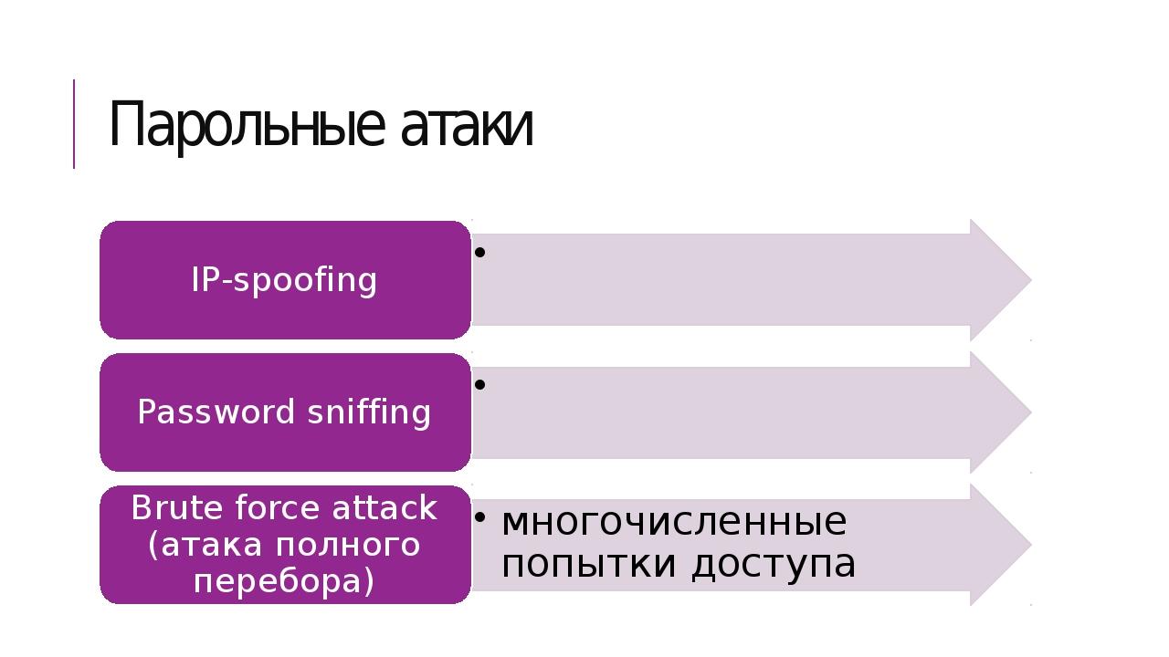 Парольные атаки