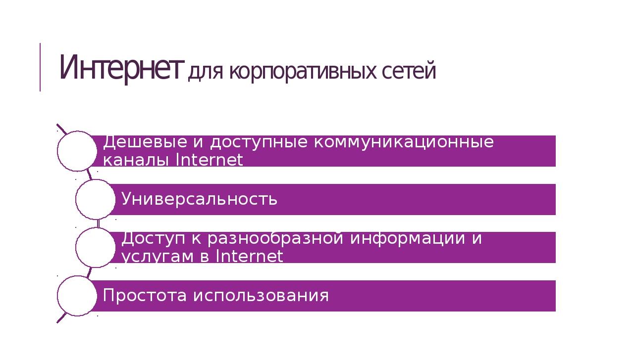 Интернет для корпоративных сетей