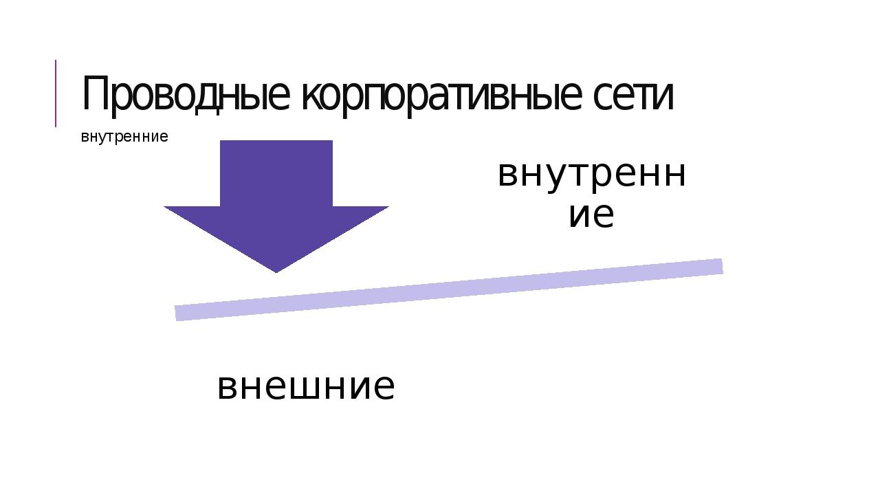 Проводные корпоративные сети