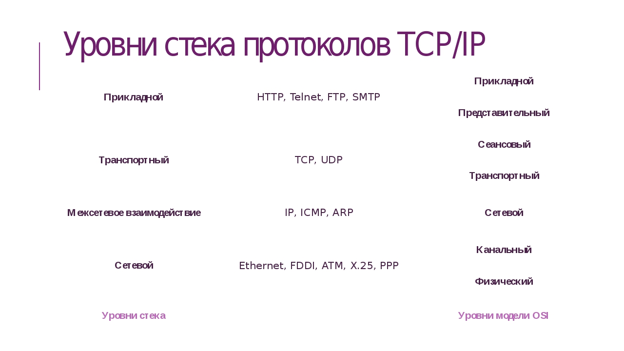Уровни стека протоколов TCP/IP Прикладной HTTP, Telnet, FTP, SMTP Прикладной...