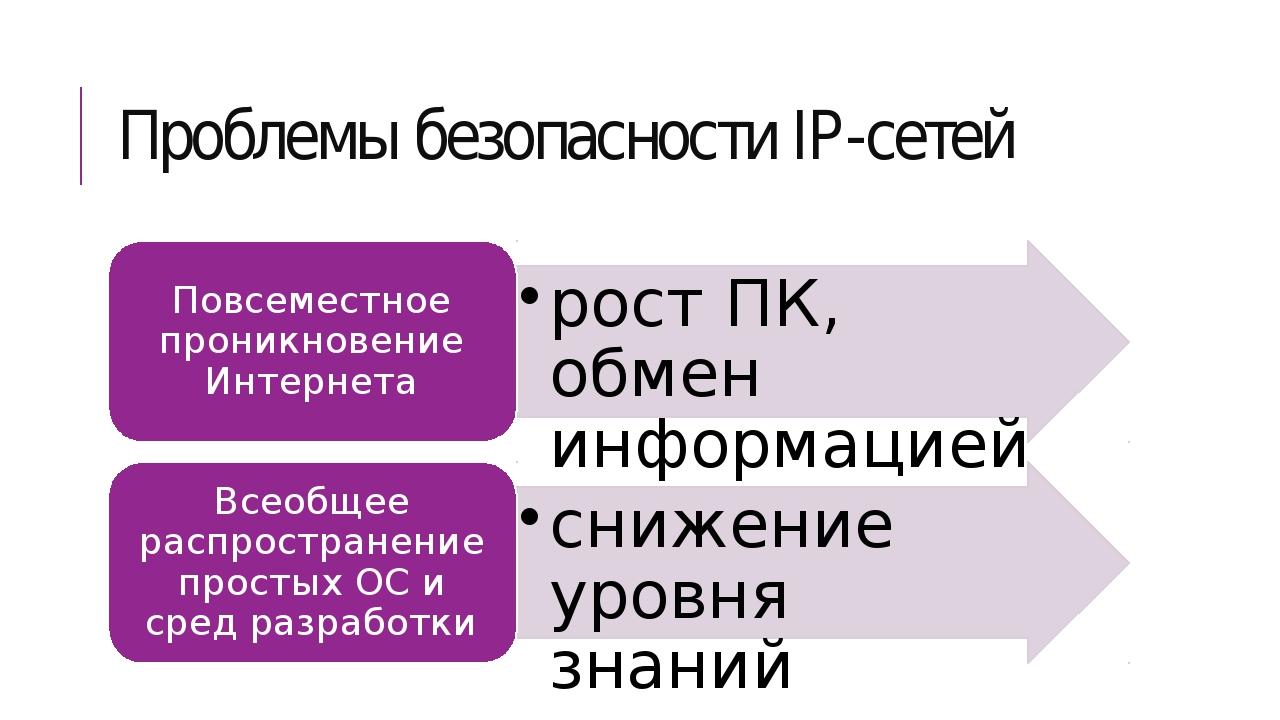 Проблемы безопасности IP-сетей
