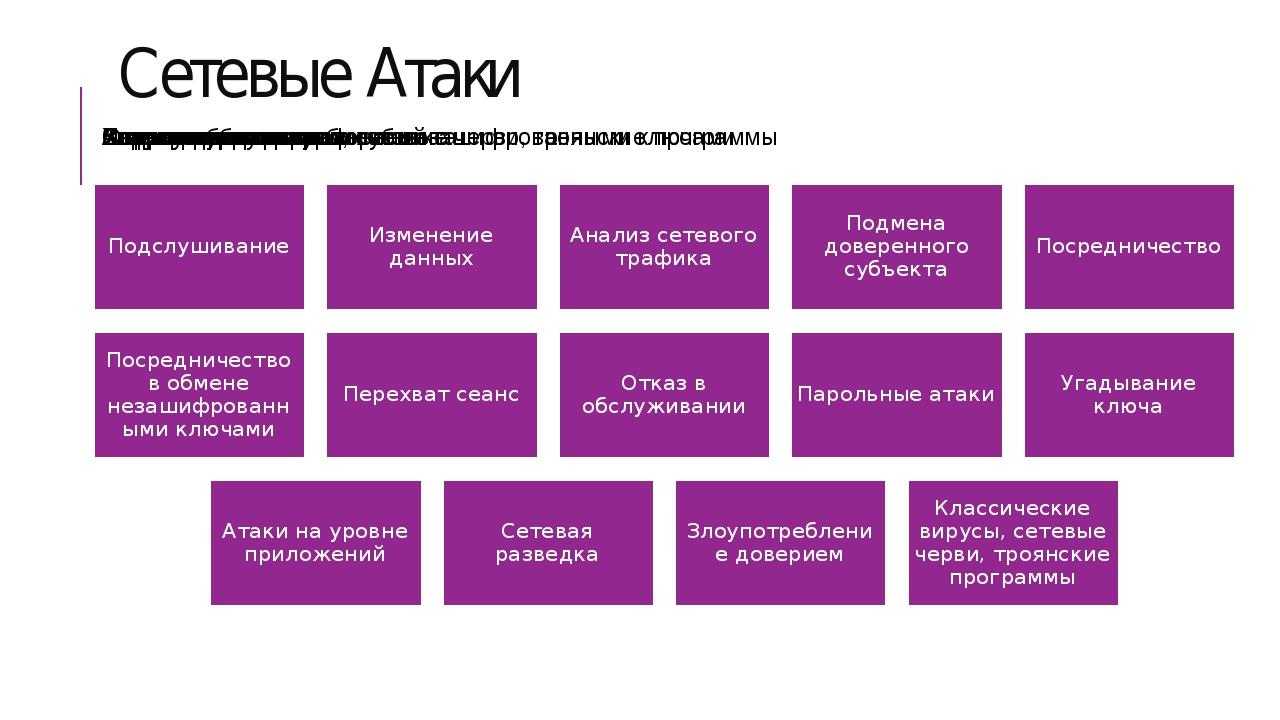 Сетевые Атаки
