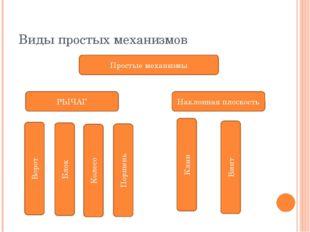 Виды простых механизмов Простые механизмы РЫЧАГ Наклонная плоскость Ворот Бло