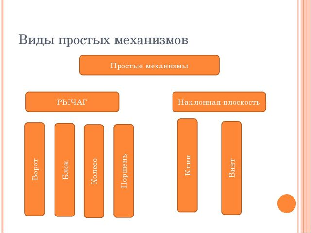 Виды простых механизмов Простые механизмы РЫЧАГ Наклонная плоскость Ворот Бло...