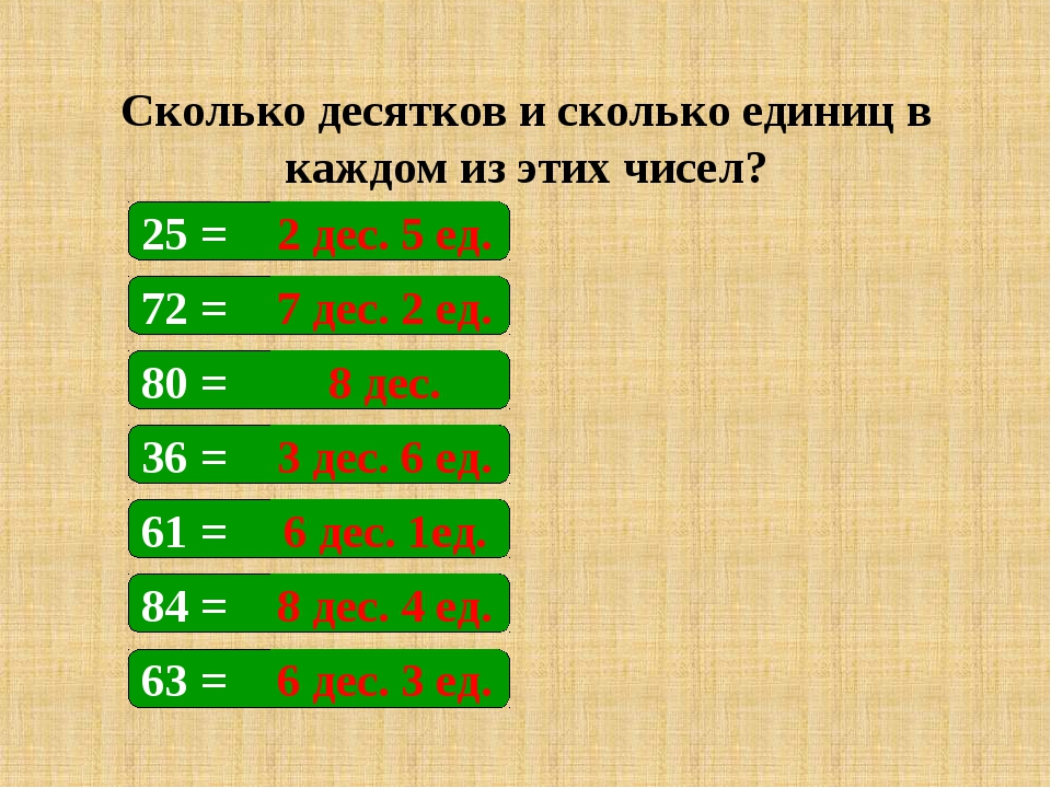 Сколько десятков и сколько единиц в каждом из этих чисел? 25 = 72 = 80 = 36 =...