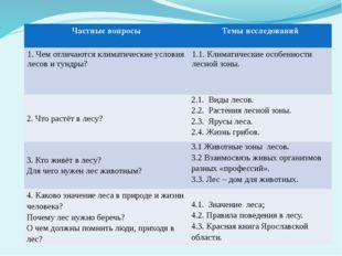 Частные вопросы Темы исследований 1.Чем отличаются климатические условия лесо