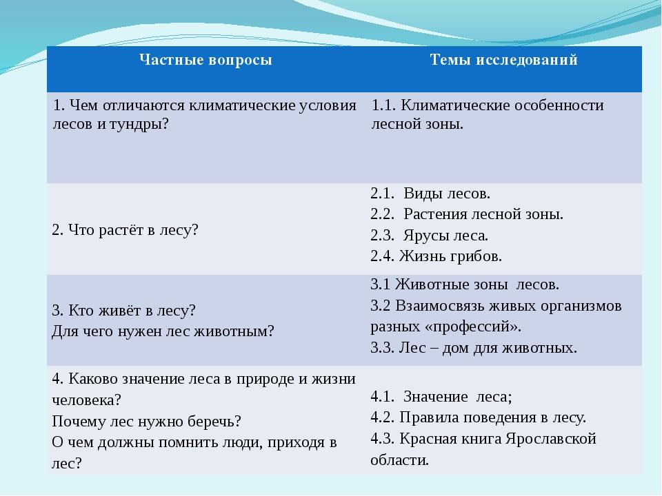 Частные вопросы Темы исследований 1.Чем отличаются климатические условия лесо...