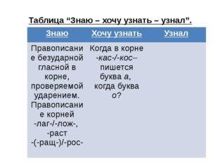 """Таблица """"Знаю – хочу узнать – узнал"""". Знаю Хочу узнать Узнал Правописание бе"""