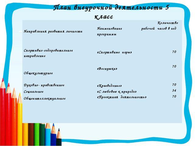 План внеурочной деятельности 5 класс Направления развития личности Наименован...