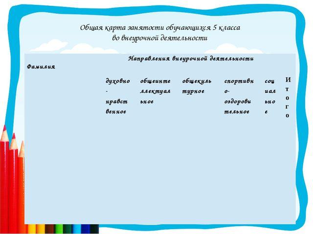 Общая карта занятости обучающихся 5 класса во внеурочной деятельности Фамилия...