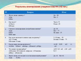 Результаты анкетирования учащихся СОШ №6 (102 чел.) № Вопрос Итог 1. Жуете л