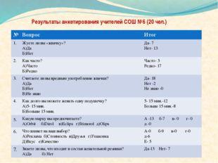 Результаты анкетирования учителей СОШ №6 (20 чел.) № Вопрос Итог 1. Жуете ли