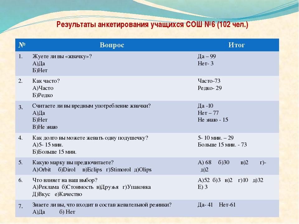 Результаты анкетирования учащихся СОШ №6 (102 чел.) № Вопрос Итог 1. Жуете л...
