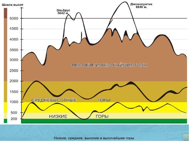 Повторение классификации гор по высоте. Заполнение опорного конспекта.
