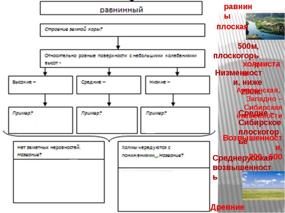 равнины Древние платформы 500м, плоскогорья Возвышенности, 200 - 500 Низменно...