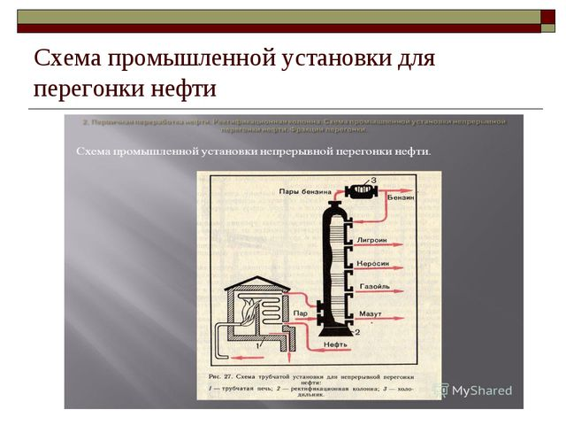 Схема промышленной установки для перегонки нефти