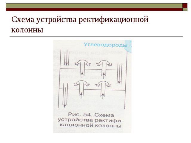 Схема устройства ректификационной колонны