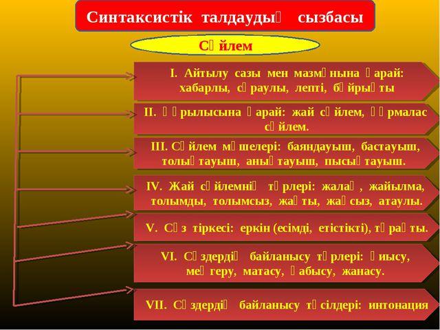 Синтаксистік талдаудың сызбасы Сөйлем ІІ. Құрылысына қарай: жай сөйлем, құрма...