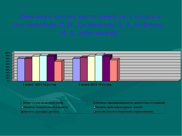 Динамика уровня воспитанности учащихся (по методике П. И. Третьякова, А. А. А...