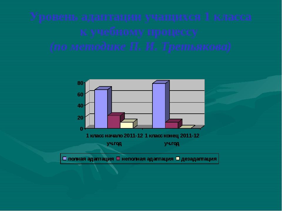 Уровень адаптации учащихся 1 класса к учебному процессу (по методике П. И. Тр...
