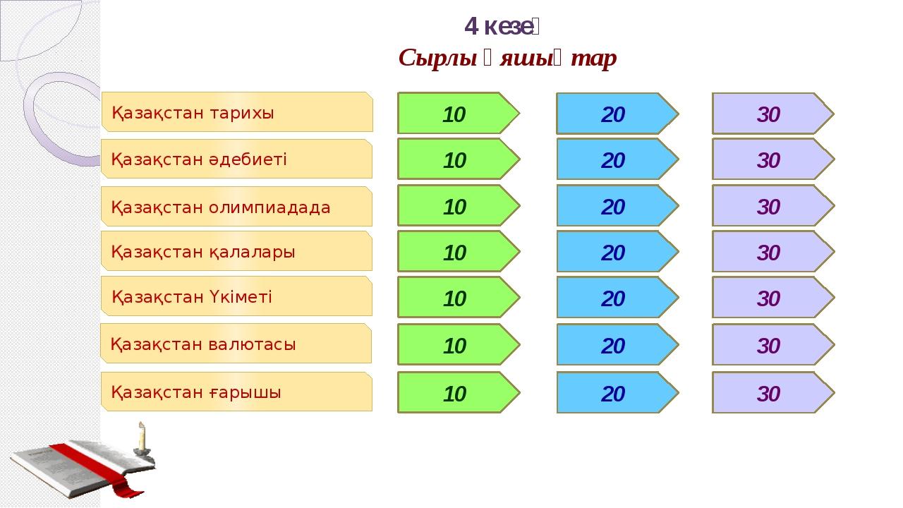 Қазақстан қалалары 30 Сұрақ: ҚазақстандағыШығыс Қазақстан облысындаорналасқ...