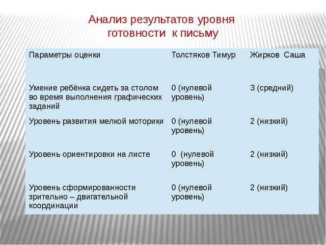 Анализ результатов уровня готовности к письму Параметры оценки Толстяков Тиму...