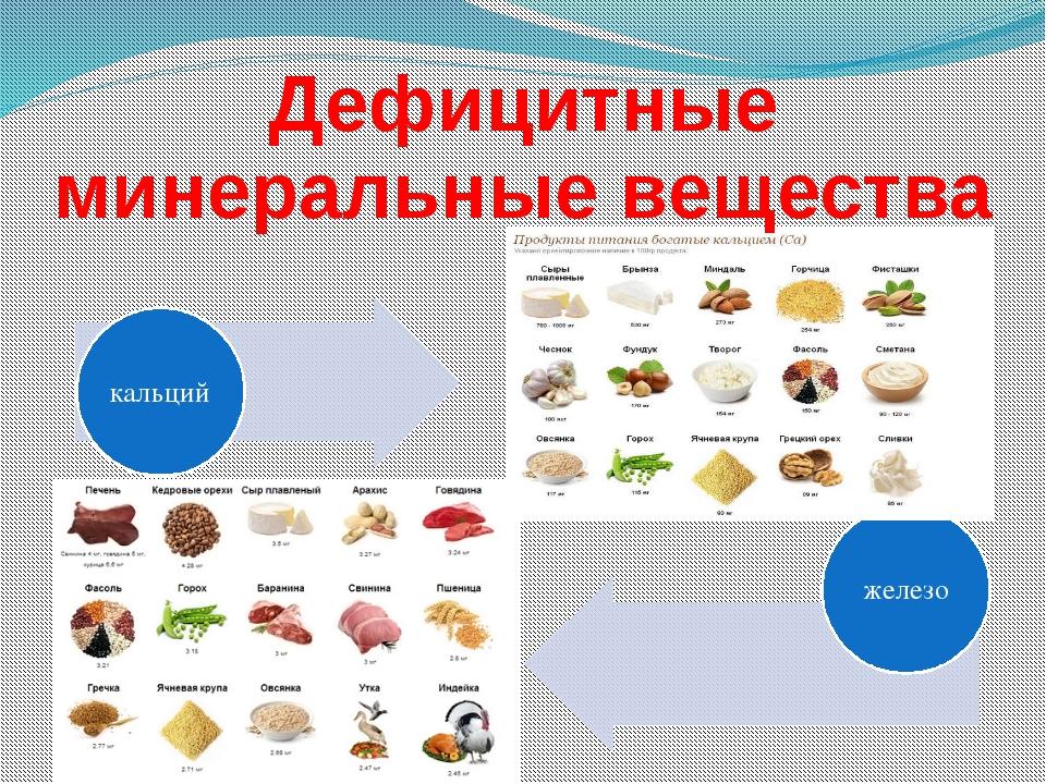 Дефицитные минеральные вещества