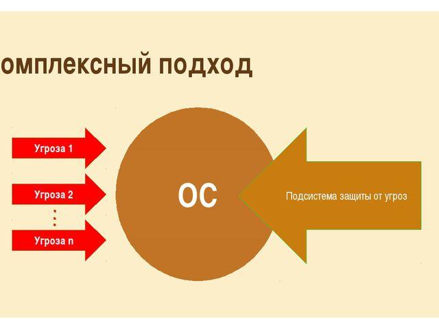 Комплексный подход ОС Угроза 1 Угроза 2 Угроза n Подсистема защиты от угроз