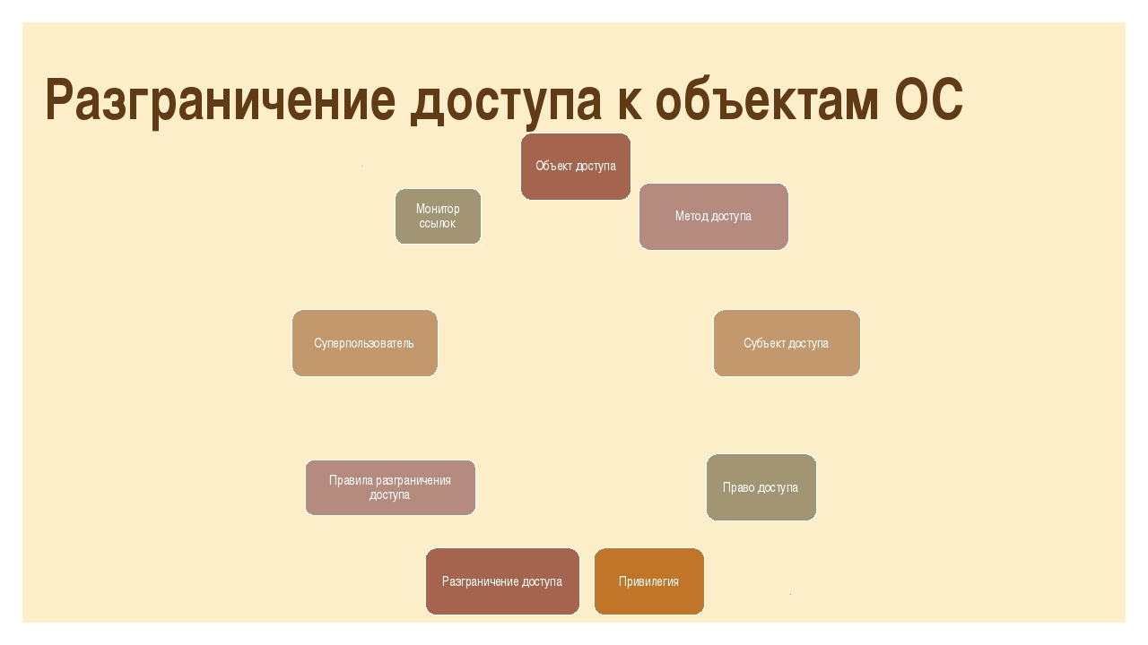 Разграничение доступа к объектам ОС
