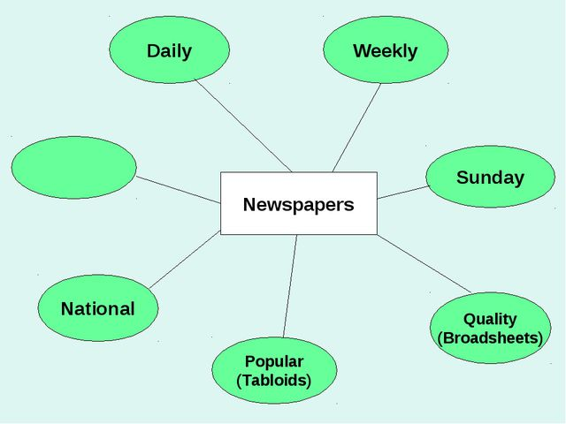 Popular (Tabloids) Sunday Quality (Broadsheets) Weekly National Daily Newspap...