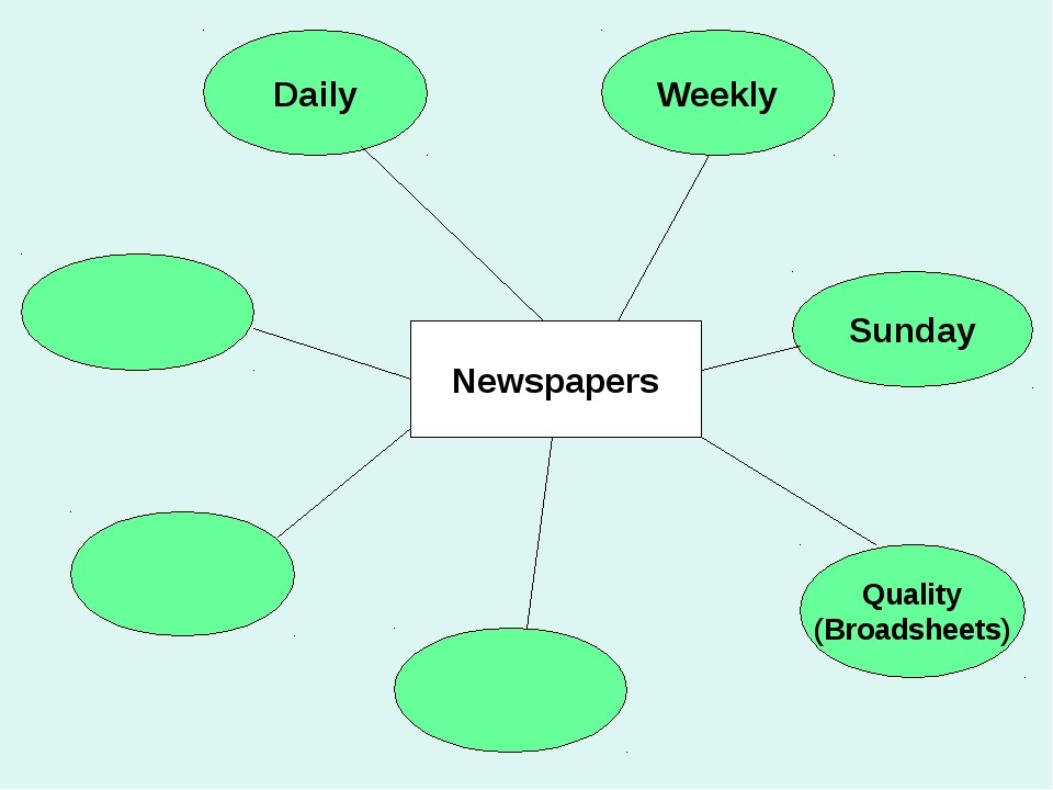 Sunday Quality (Broadsheets) Weekly Daily Newspapers