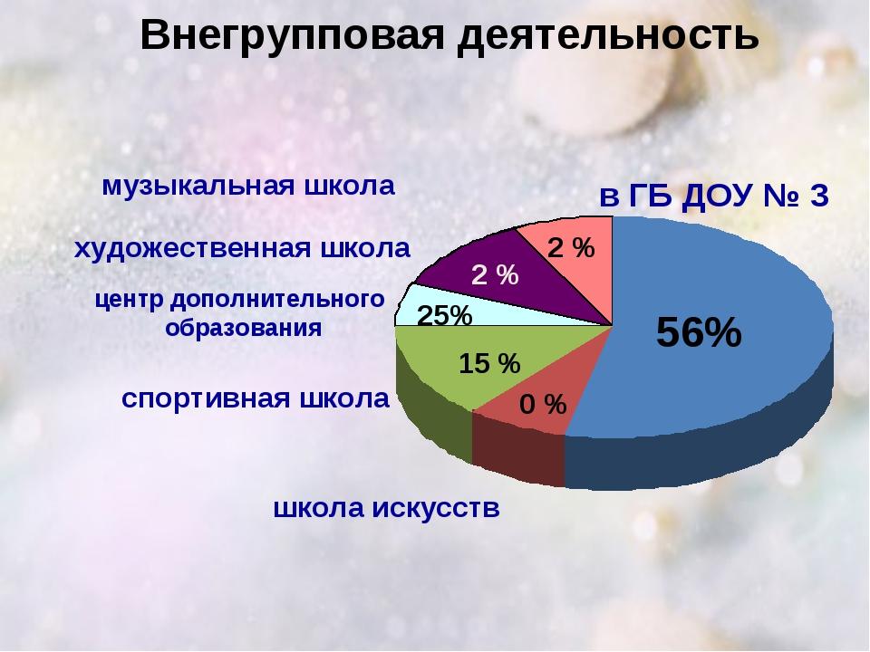 Внегрупповая деятельность в ГБ ДОУ № 3 музыкальная школа художественная школ...