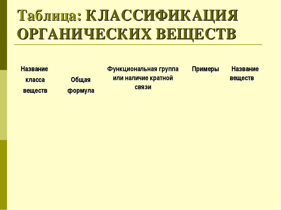 Таблица: КЛАССИФИКАЦИЯ ОРГАНИЧЕСКИХ ВЕЩЕСТВ