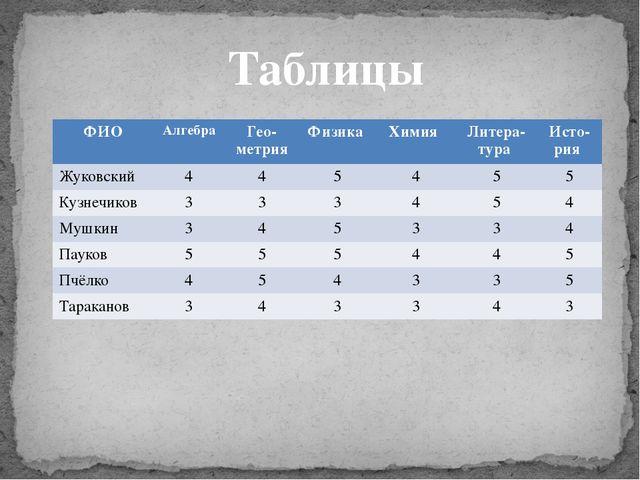 Таблицы ФИО Алгебра Гео-метрия Физика Химия Литера-тура Исто-рия Жуковский 4...