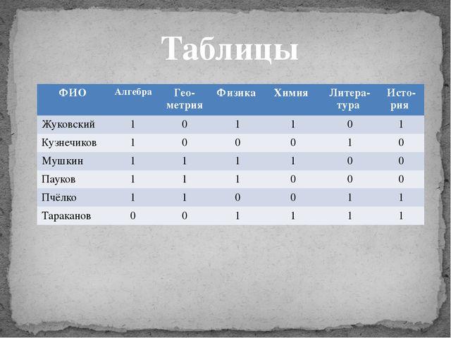 Таблицы ФИО Алгебра Гео-метрия Физика Химия Литера-тура Исто-рия Жуковский 1...