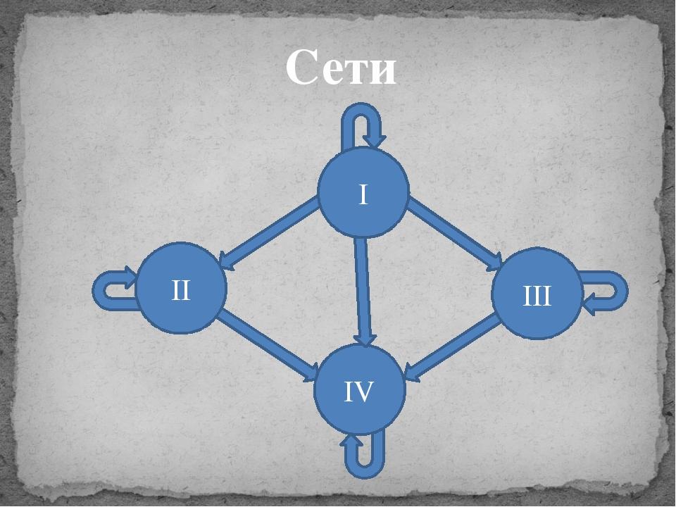 Сети II III IV I