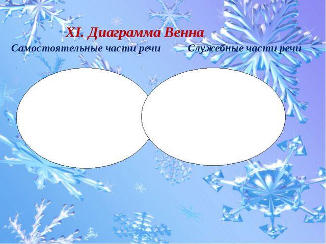 XI. Диаграмма Венна Самостоятельные части речи Служебные части речи