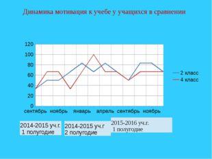 Динамика мотивация к учебе у учащихся в сравнении 2014-2015уч.г. 1 полугодие