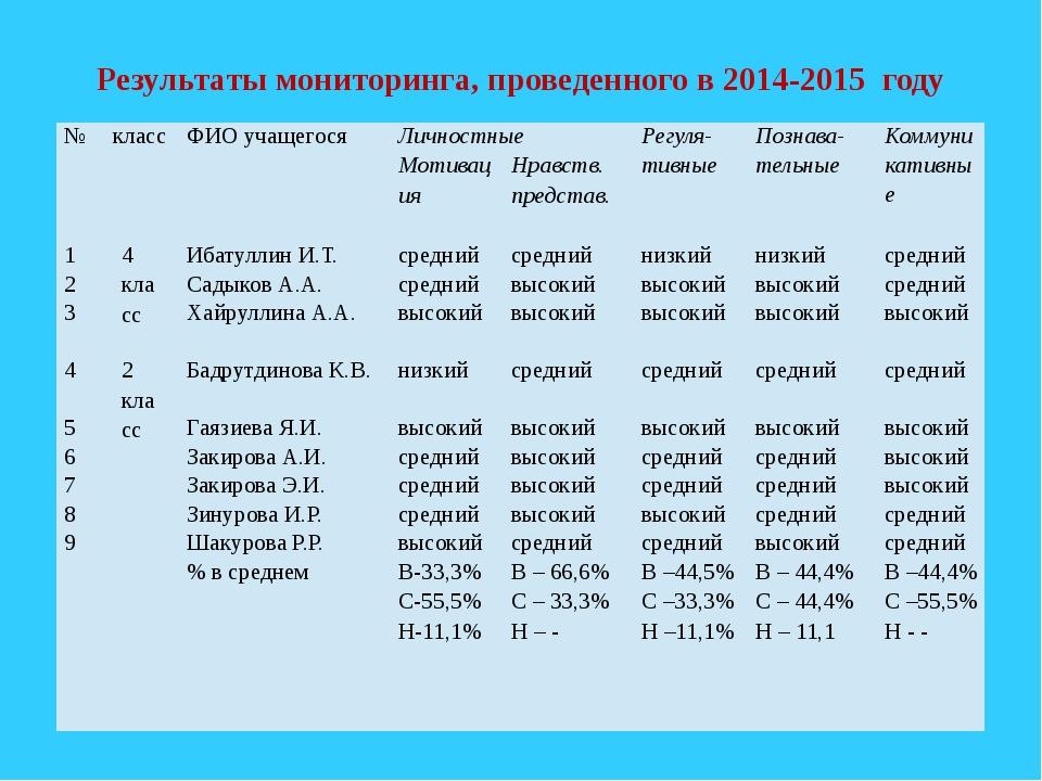 Результаты мониторинга, проведенного в 2014-2015 году № класс ФИО учащегося Л...