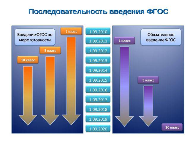 Последовательность введения ФГОС Последовательность введения ФГОС