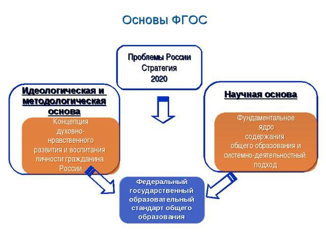 Основы ФГОС Основы ФГОС