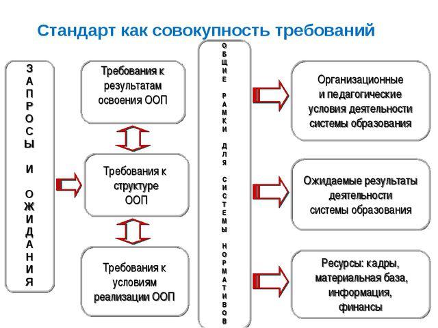 Стандарт как совокупность требований Стандарт как совокупность требований