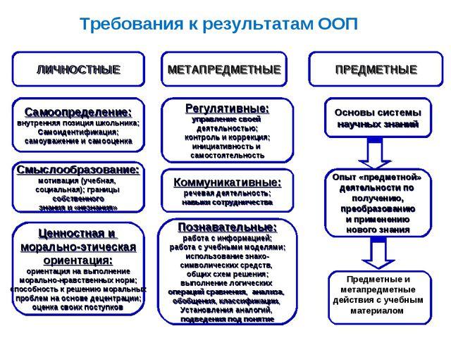 Требования к результатам ООП (3) Требования к результатам ООП)