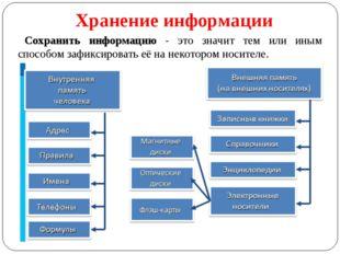 Хранение информации Сохранить информацию - это значит тем или иным способом з