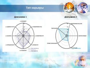 Тип карьеры Диаграмма 1 Диаграмма 2