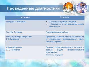 Проведенные диагностики Методика Результат Методика Л.Йовайши Склонность к ра