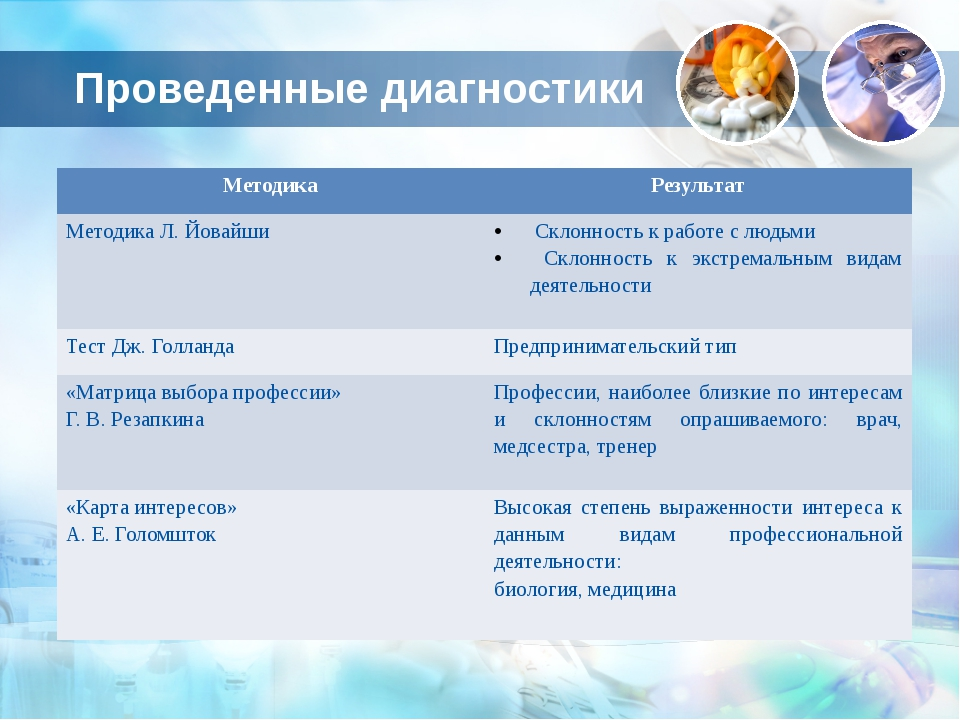 Проведенные диагностики Методика Результат Методика Л.Йовайши Склонность к ра...