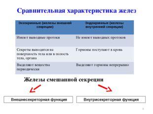 Сравнительная характеристика желез * Внешнесекреторная функция Внутрисекрет