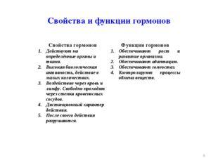 Свойства и функции гормонов * Свойства гормоновФункции гормонов Действуют н