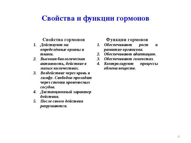 Свойства и функции гормонов * Свойства гормоновФункции гормонов Действуют н...